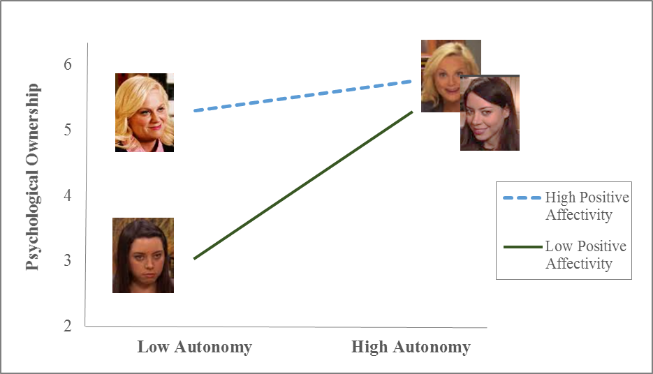 Autonomy-graph